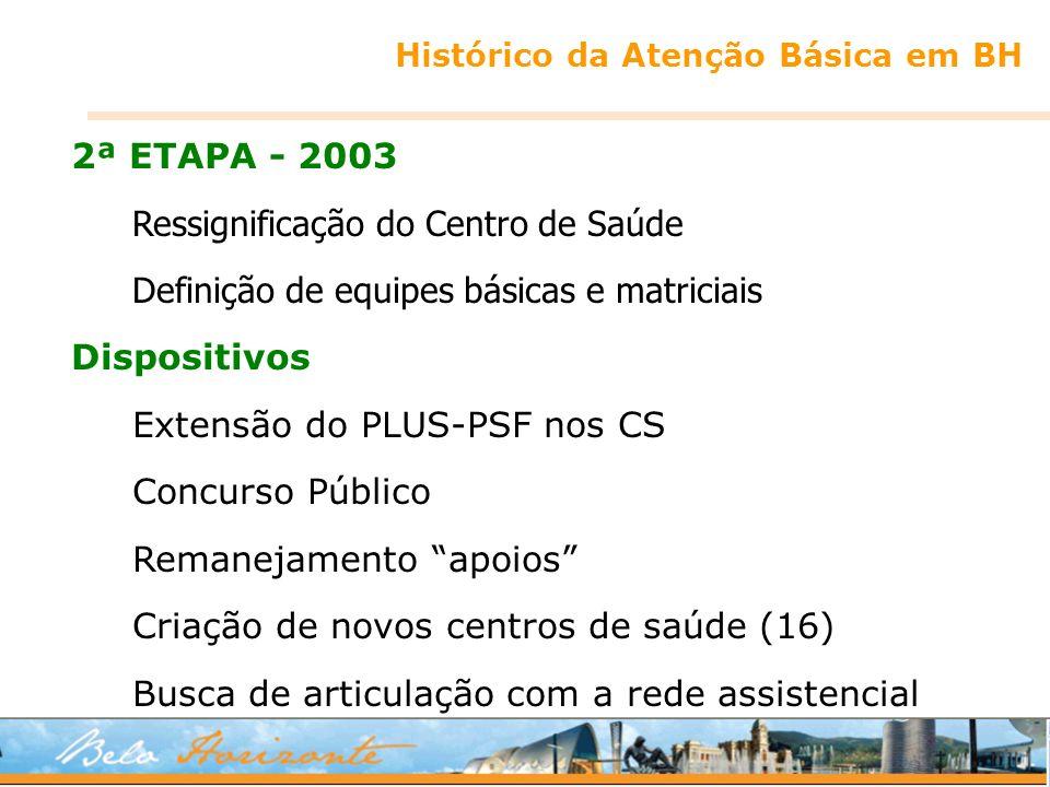 Histórico da Atenção Básica em BH 2ª ETAPA - 2003 Ressignificação do Centro de Saúde Definição de equipes básicas e matriciais Dispositivos Extensão d