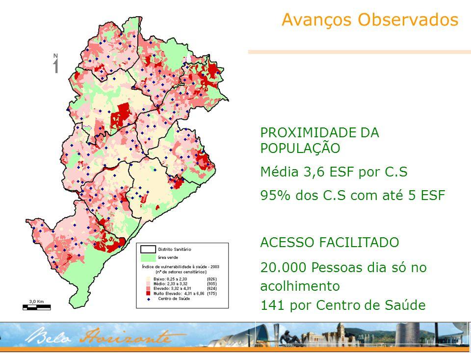 PROXIMIDADE DA POPULAÇÃO Média 3,6 ESF por C.S 95% dos C.S com até 5 ESF ACESSO FACILITADO 20.000 Pessoas dia só no acolhimento 141 por Centro de Saúd