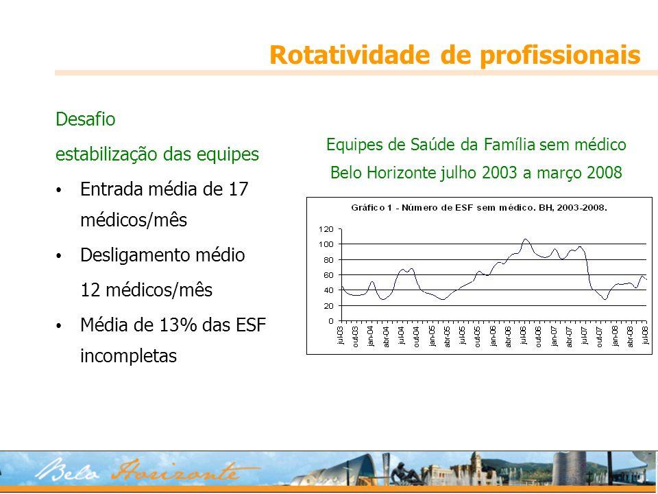 Desafio estabilização das equipes Entrada média de 17 médicos/mês Desligamento médio 12 médicos/mês Média de 13% das ESF incompletas Rotatividade de profissionais Equipes de Saúde da Família sem médico Belo Horizonte julho 2003 a março 2008
