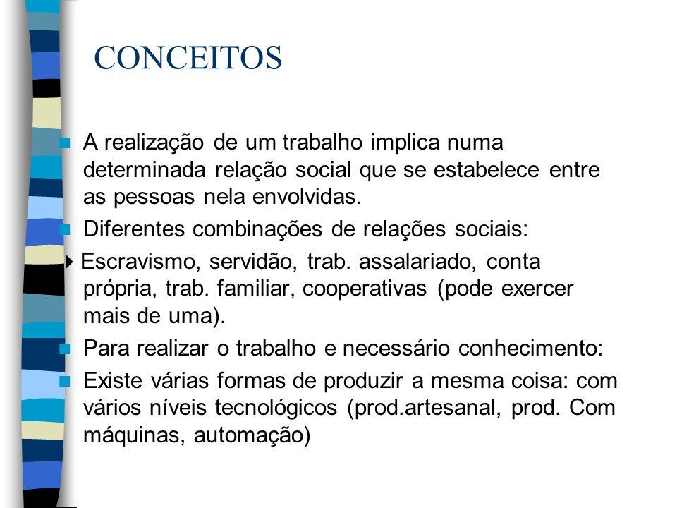 CONCEITOS A realização de um trabalho implica numa determinada relação social que se estabelece entre as pessoas nela envolvidas. Diferentes combinaçõ