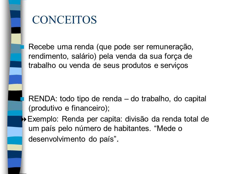 CONCEITOS Recebe uma renda (que pode ser remuneração, rendimento, salário) pela venda da sua força de trabalho ou venda de seus produtos e serviços RE