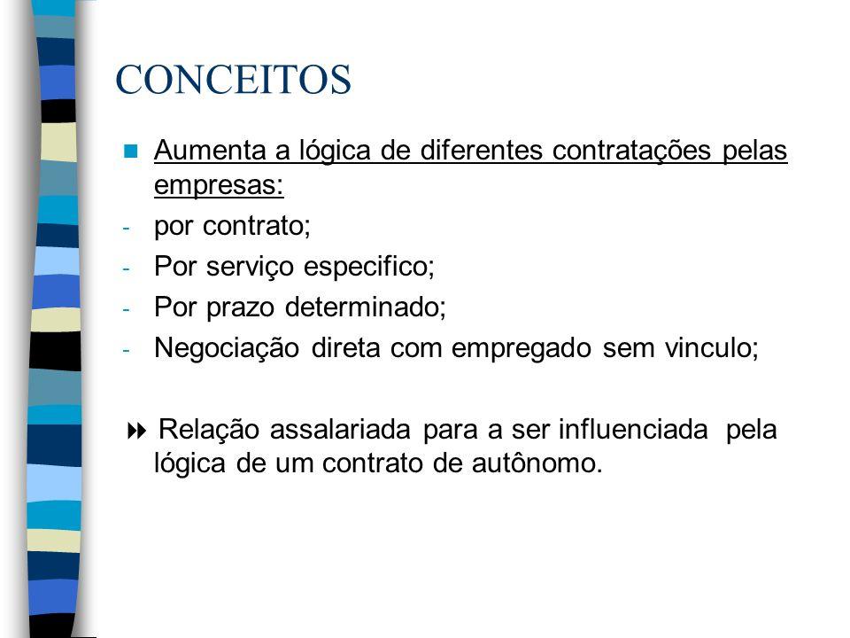 CONCEITOS Aumenta a lógica de diferentes contratações pelas empresas: - por contrato; - Por serviço especifico; - Por prazo determinado; - Negociação