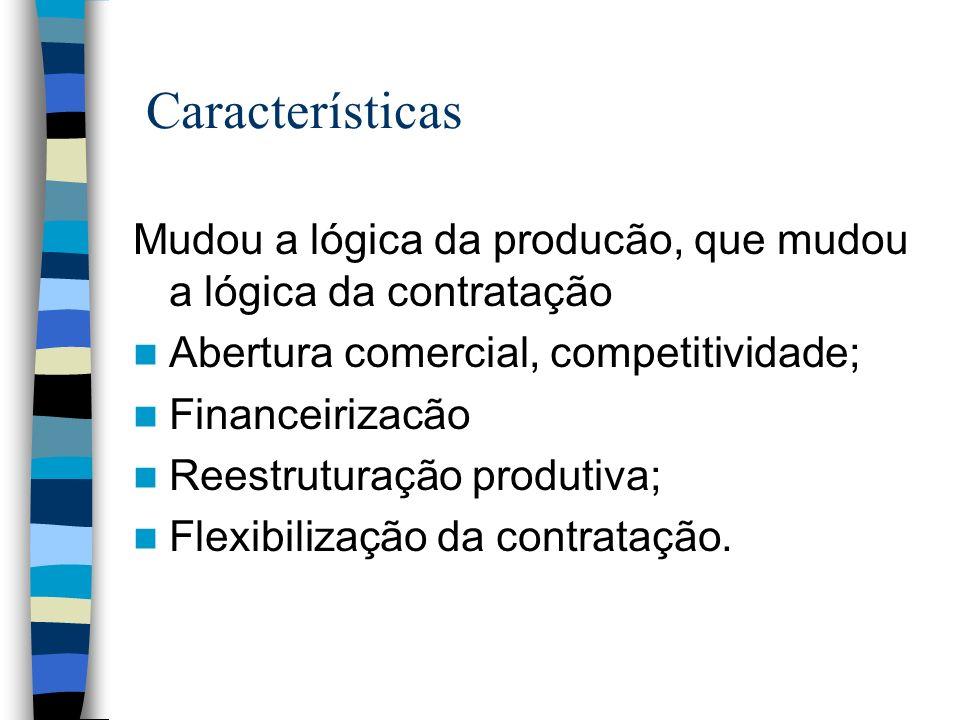Características Mudou a lógica da producão, que mudou a lógica da contratação Abertura comercial, competitividade; Financeirizacão Reestruturação prod