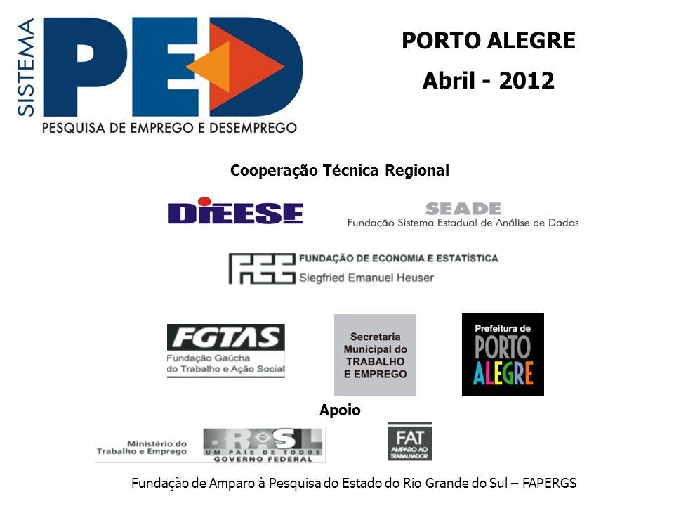 Ocupação 12 meses – Porto Alegre FONTE: PED-RMPA - Convênio FEE, FGTAS, PMPA, SEADE, DIEESE e apoio MTE/FAT.