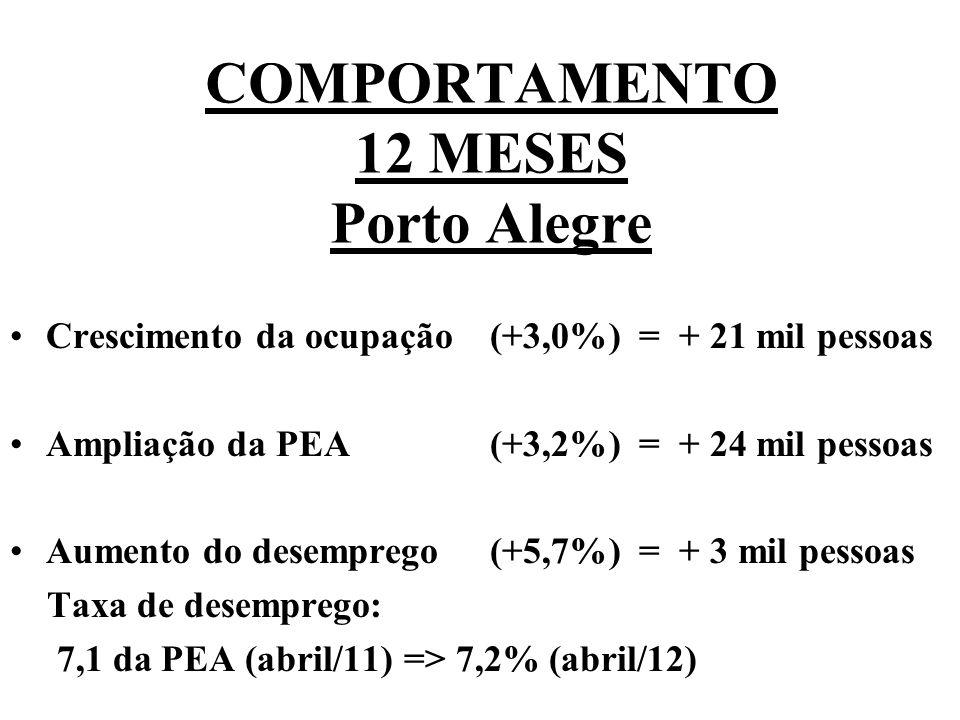 Crescimento da ocupação(+3,0%) = + 21 mil pessoas Ampliação da PEA(+3,2%) = + 24 mil pessoas Aumento do desemprego(+5,7%) = + 3 mil pessoas Taxa de desemprego: 7,1 da PEA (abril/11) => 7,2% (abril/12) COMPORTAMENTO 12 MESES Porto Alegre