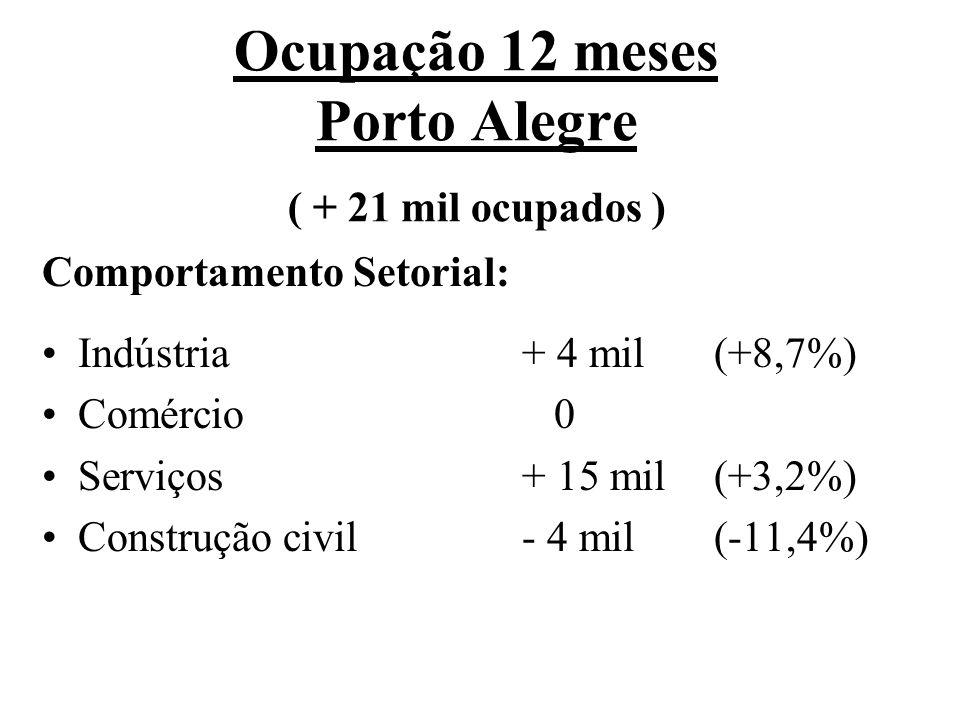 Ocupação 12 meses Porto Alegre ( + 21 mil ocupados ) Comportamento Setorial: Indústria+ 4 mil(+8,7%) Comércio 0 Serviços+ 15 mil(+3,2%) Construção civil- 4 mil(-11,4%)