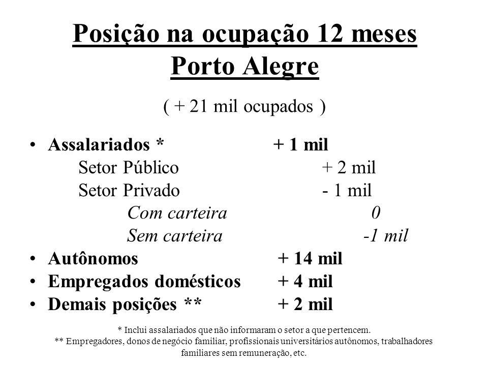 Posição na ocupação 12 meses Porto Alegre ( + 21 mil ocupados ) Assalariados *+ 1 mil Setor Público+ 2 mil Setor Privado- 1 mil Com carteira0 Sem carteira -1 mil Autônomos + 14 mil Empregados domésticos + 4 mil Demais posições ** + 2 mil * Inclui assalariados que não informaram o setor a que pertencem.