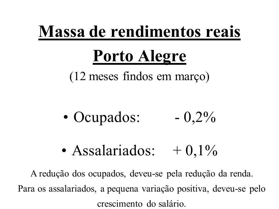 Massa de rendimentos reais Porto Alegre (12 meses findos em março) Ocupados:- 0,2% Assalariados:+ 0,1% A redução dos ocupados, deveu-se pela redução da renda.