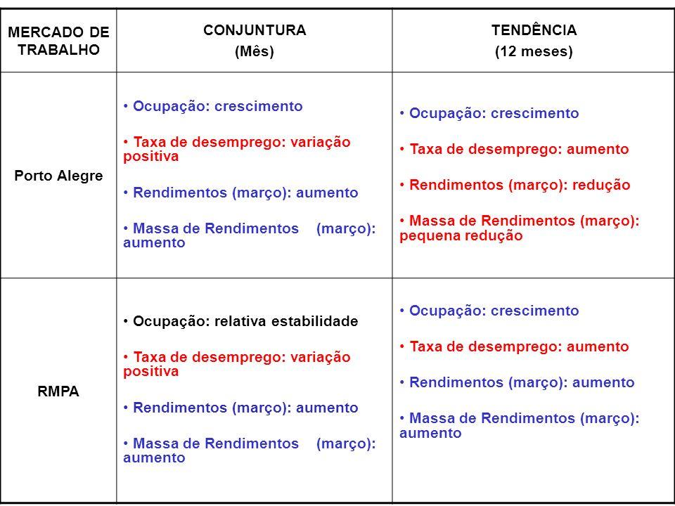 MERCADO DE TRABALHO CONJUNTURA (Mês) TENDÊNCIA (12 meses) Porto Alegre Ocupação: crescimento Taxa de desemprego: variação positiva Rendimentos (março): aumento Massa de Rendimentos (março): aumento Ocupação: crescimento Taxa de desemprego: aumento Rendimentos (março): redução Massa de Rendimentos (março): pequena redução RMPA Ocupação: relativa estabilidade Taxa de desemprego: variação positiva Rendimentos (março): aumento Massa de Rendimentos (março): aumento Ocupação: crescimento Taxa de desemprego: aumento Rendimentos (março): aumento Massa de Rendimentos (março): aumento