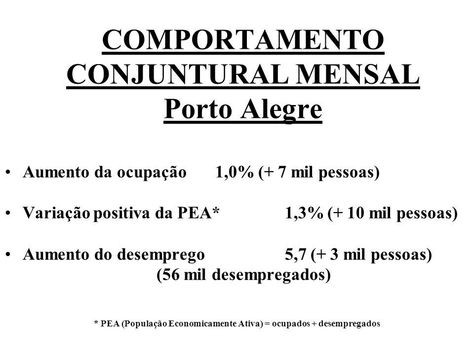 Aumento da ocupação 1,0% (+ 7 mil pessoas) Variação positiva da PEA* 1,3% (+ 10 mil pessoas) Aumento do desemprego 5,7 (+ 3 mil pessoas) (56 mil desempregados) * PEA (População Economicamente Ativa) = ocupados + desempregados COMPORTAMENTO CONJUNTURAL MENSAL Porto Alegre