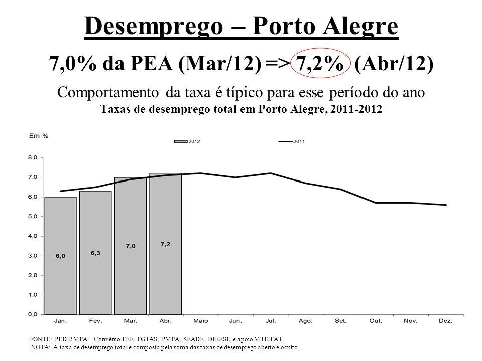 Desemprego – Porto Alegre 7,0% da PEA (Mar/12) => 7,2% (Abr/12) Comportamento da taxa é típico para esse período do ano Taxas de desemprego total em Porto Alegre, 2011-2012 FONTE: PED-RMPA - Convênio FEE, FGTAS, PMPA, SEADE, DIEESE e apoio MTE/FAT.