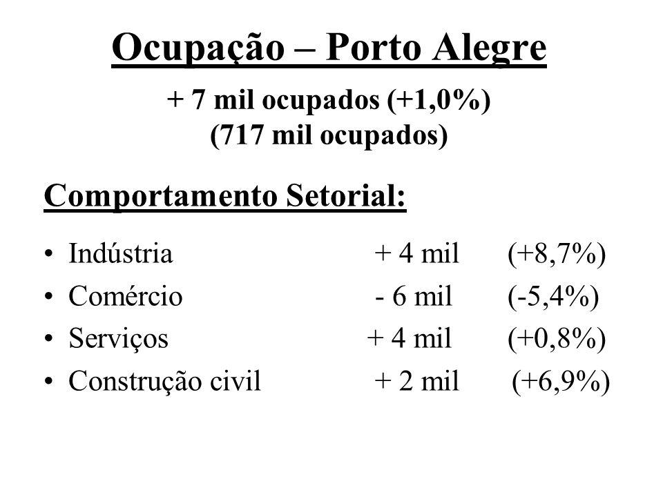 Ocupação – Porto Alegre + 7 mil ocupados (+1,0%) (717 mil ocupados) Comportamento Setorial: Indústria+ 4 mil (+8,7%) Comércio- 6 mil(-5,4%) Serviços + 4 mil(+0,8%) Construção civil+ 2 mil (+6,9%)