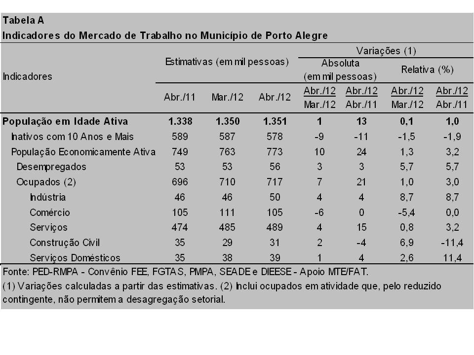 FONTE: PED-RMPA - Convênio FEE, FGTAS, PMPA, SEADE, DIEESE e apoio MTE/FAT.