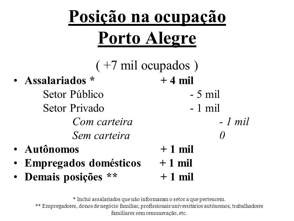 Posição na ocupação Porto Alegre ( 717 mil ocupados ) Assalariados *494 mil Setor Público127 mil Setor Privado367 mil Com carteira319 mil Sem carteira 48 mil Autônomos95 mil Empregados domésticos 39 mil Demais posições **89 mil * Inclui assalariados que não informaram o setor a que pertencem.
