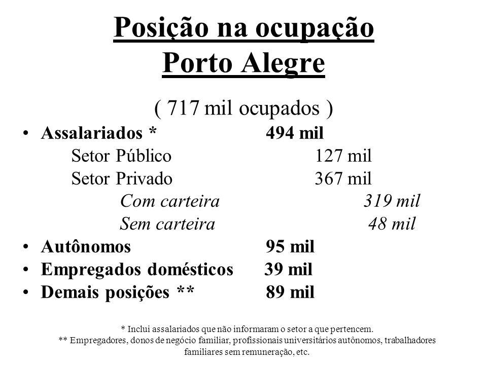 Rendimentos* - Porto Alegre (março) Ocupados+ 2,7% (R$1.835) Assalariados+ 4,4% (R$1.850) * Rendimento Médio Real