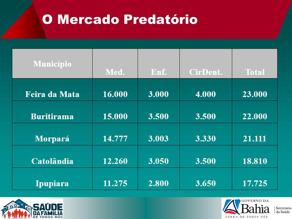 O Mercado Predatório Município Med.Enf.CirDent.Total Feira da Mata16.0003.0004.00023.000 Buritirama15.0003.500 22.000 Morpará14.7773.0033.33021.111 Ca