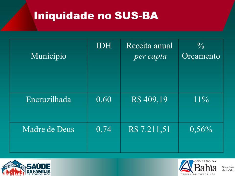 Iniquidade no SUS-BA Município IDHReceita anual per capta % Orçamento Encruzilhada0,60R$ 409,1911% Madre de Deus0,74R$ 7.211,510,56%