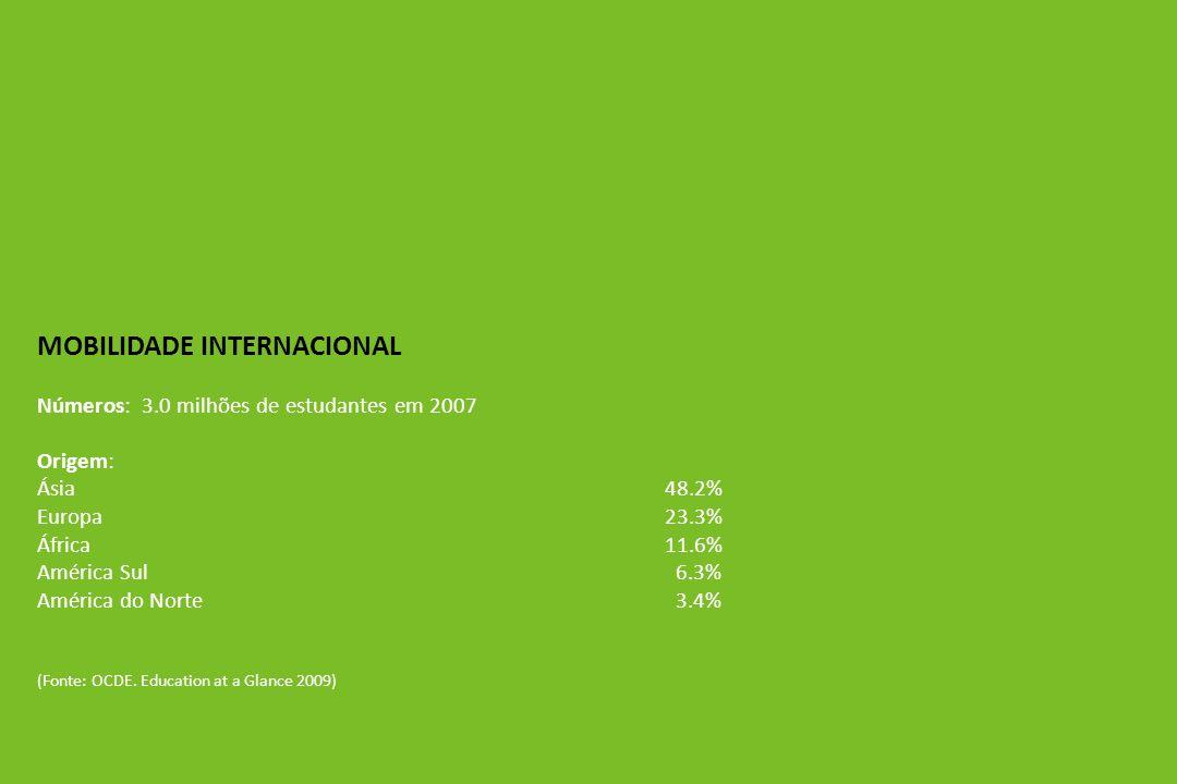 MOBILIDADE INTERNACIONAL Números: 3.0 milhões de estudantes em 2007 Origem: Ásia48.2% Europa23.3% África11.6% América Sul 6.3% América do Norte 3.4% (Fonte: OCDE.