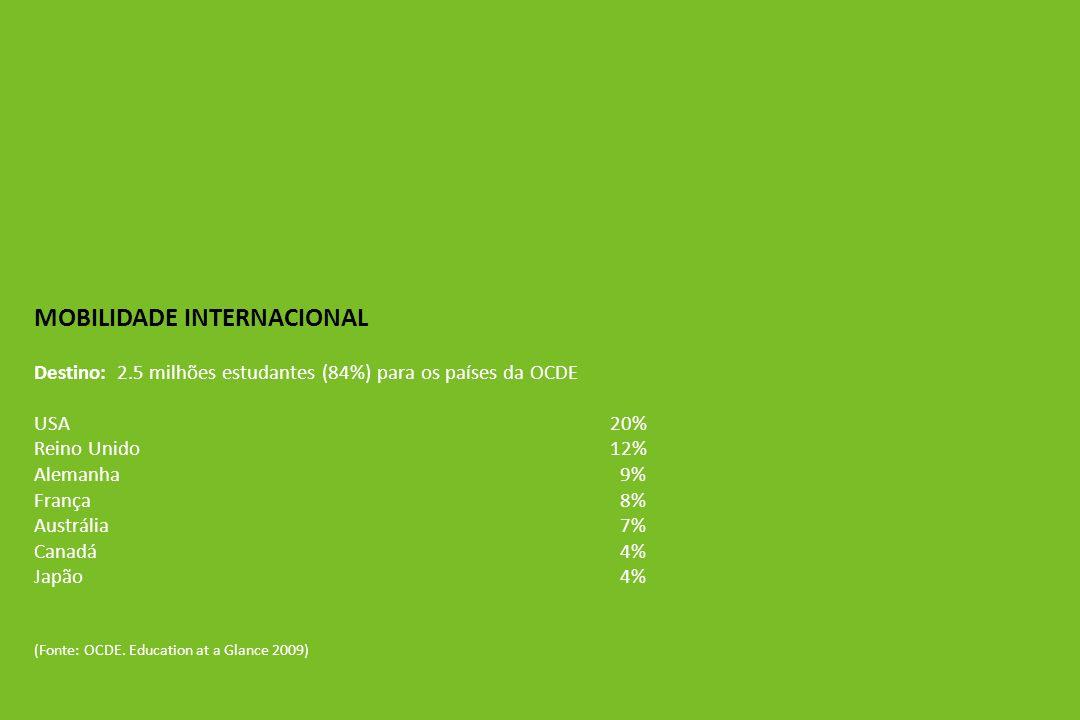 MOBILIDADE INTERNACIONAL Destino: 2.5 milhões estudantes (84%) para os países da OCDE USA20% Reino Unido12% Alemanha 9% França 8% Austrália 7% Canadá 4% Japão 4% (Fonte: OCDE.