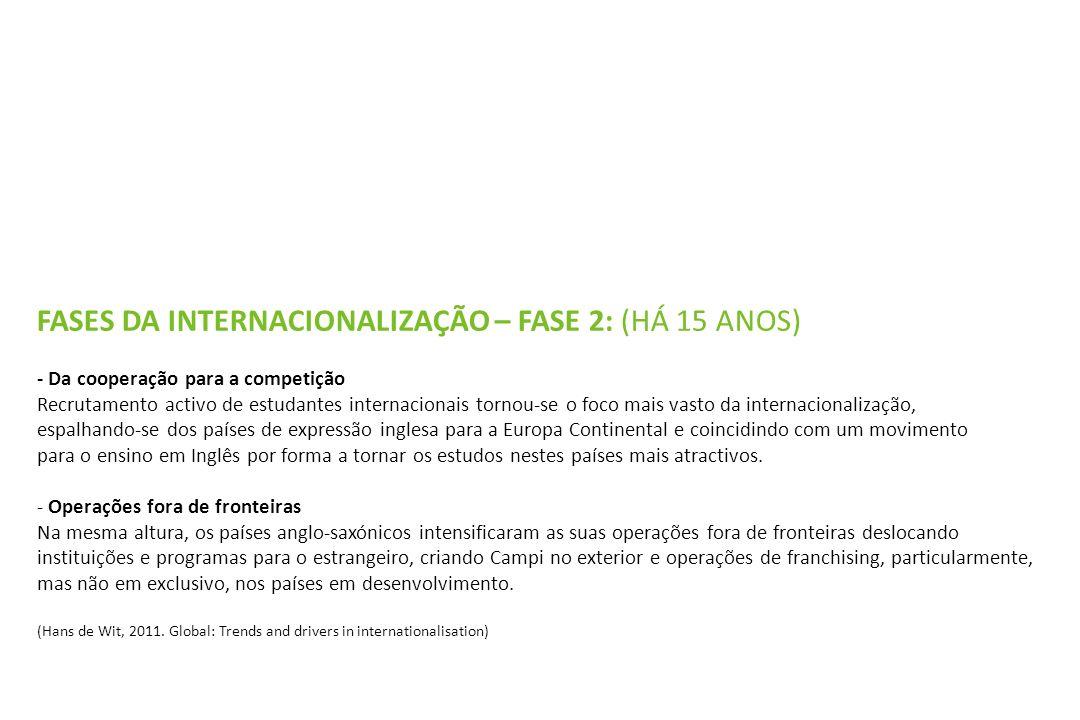 FASES DA INTERNACIONALIZAÇÃO – FASE 2: (HÁ 15 ANOS) - Da cooperação para a competição Recrutamento activo de estudantes internacionais tornou-se o foc