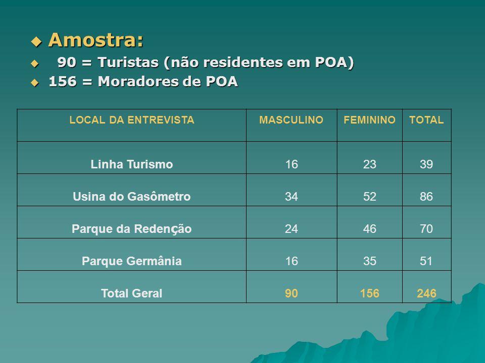 Amostra: Amostra: 90 = Turistas (não residentes em POA) 90 = Turistas (não residentes em POA) 156 = Moradores de POA 156 = Moradores de POA LOCAL DA E