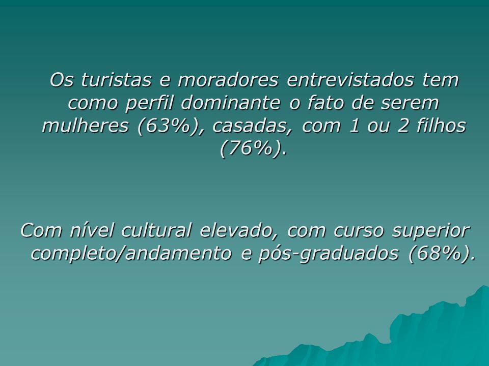 Os turistas e moradores entrevistados tem como perfil dominante o fato de serem mulheres (63%), casadas, com 1 ou 2 filhos (76%). Os turistas e morado