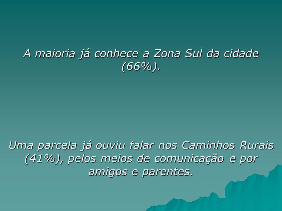 A maioria já conhece a Zona Sul da cidade (66%). Uma parcela já ouviu falar nos Caminhos Rurais (41%), pelos meios de comunicação e por amigos e paren