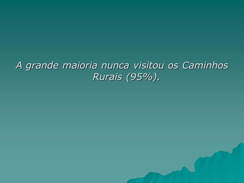 A grande maioria nunca visitou os Caminhos Rurais (95%).