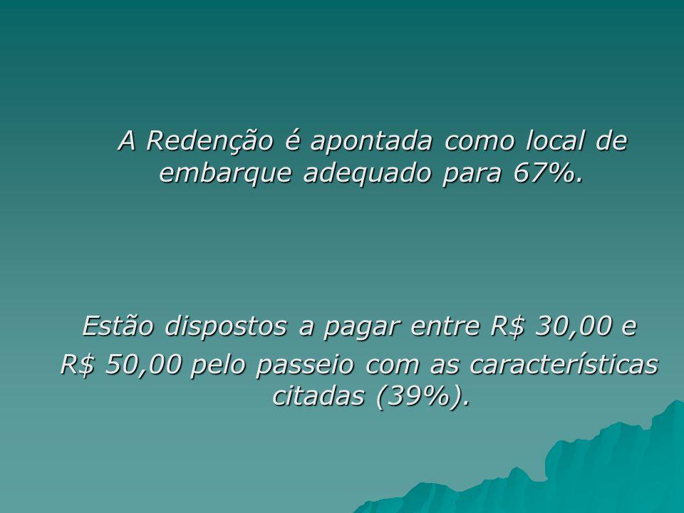 A Redenção é apontada como local de embarque adequado para 67%. A Redenção é apontada como local de embarque adequado para 67%. Estão dispostos a paga