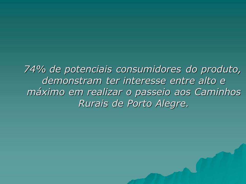 74% de potenciais consumidores do produto, demonstram ter interesse entre alto e máximo em realizar o passeio aos Caminhos Rurais de Porto Alegre. 74%