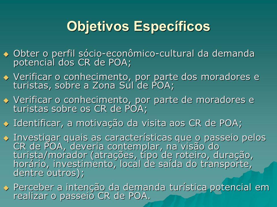 Objetivos Específicos Obter o perfil sócio-econômico-cultural da demanda potencial dos CR de POA; Obter o perfil sócio-econômico-cultural da demanda p
