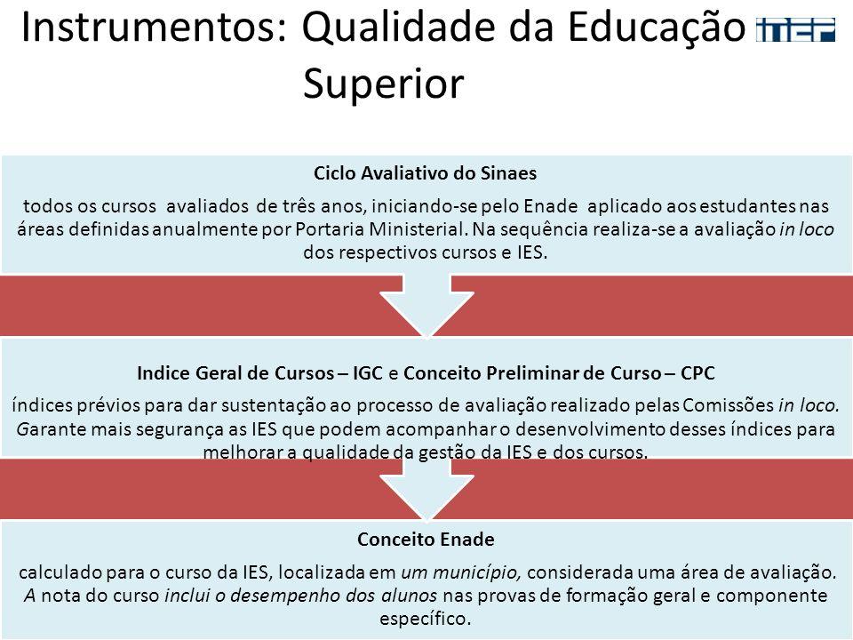 Instrumentos: Qualidade da Educação Superior Conceito Enade calculado para o curso da IES, localizada em um município, considerada uma área de avaliaç