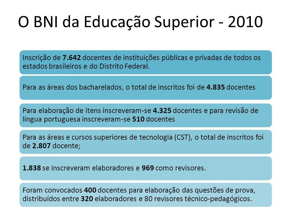 O BNI da Educação Superior - 2010 Inscrição de 7.642 docentes de instituições públicas e privadas de todos os estados brasileiros e do Distrito Federa