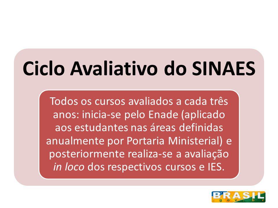 Ciclo Avaliativo do SINAES Todos os cursos avaliados a cada três anos: inicia-se pelo Enade (aplicado aos estudantes nas áreas definidas anualmente po