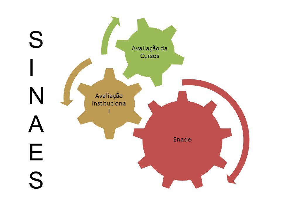 AVALIAÇÃO A avaliação das instituições visa identificar o perfil e a qualidade da atuação, das IES considerando suas atividades, cursos, programas, projetos e setores.