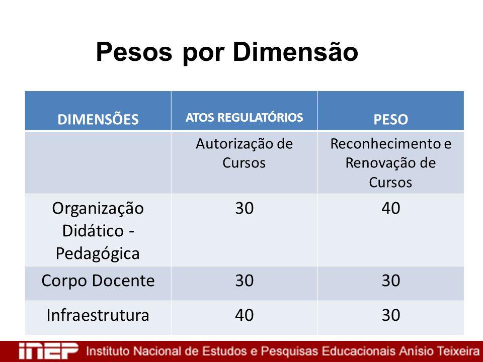 Pesos por Dimensão DIMENSÕES ATOS REGULATÓRIOS PESO Autorização de Cursos Reconhecimento e Renovação de Cursos Organização Didático - Pedagógica 3040