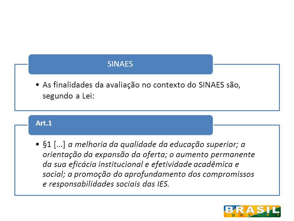 Volume I - Enade 2004 e 2007 Volume II - Conceito Preliminar de Cursos (CPC) Volume III - Relatórios das Comissões Próprias de Avaliação (CPA) Estudos SINAES - Cursos avaliados no ENADE 2005-2008 (em andamento) Ciclo Avaliativo do Sinaes