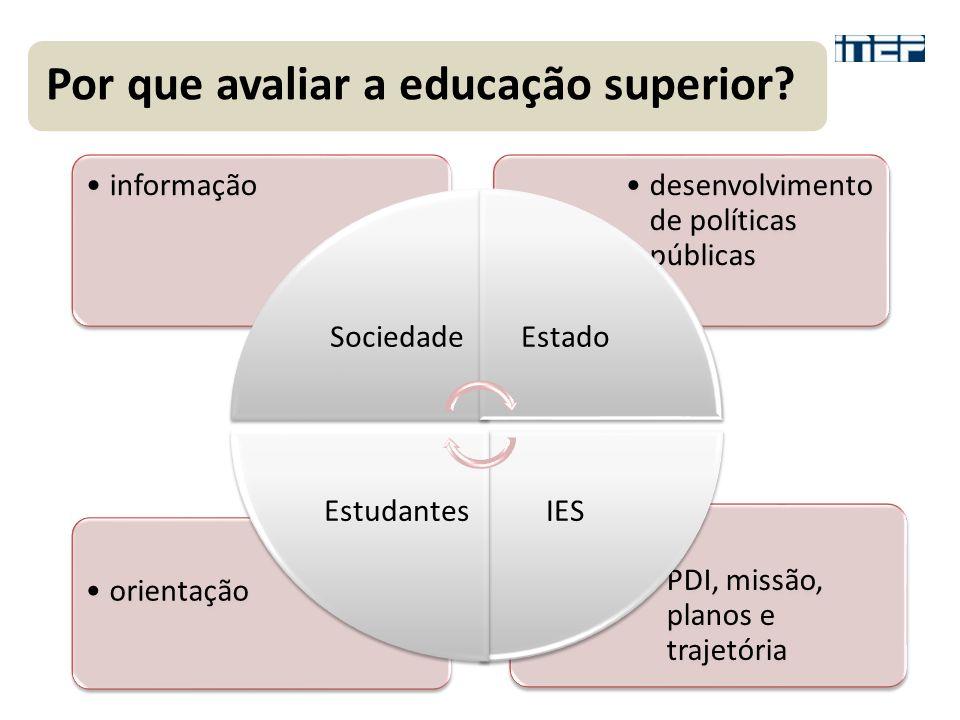 PDI, missão, planos e trajetória orientação desenvolvimento de políticas públicas informação SociedadeEstado IESEstudantes Por que avaliar a educação