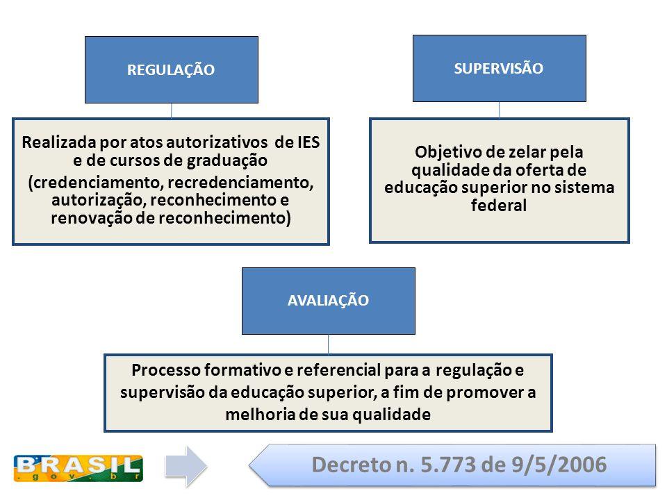 REGULAÇÃO SUPERVISÃO AVALIAÇÃO Realizada por atos autorizativos de IES e de cursos de graduação (credenciamento, recredenciamento, autorização, reconh