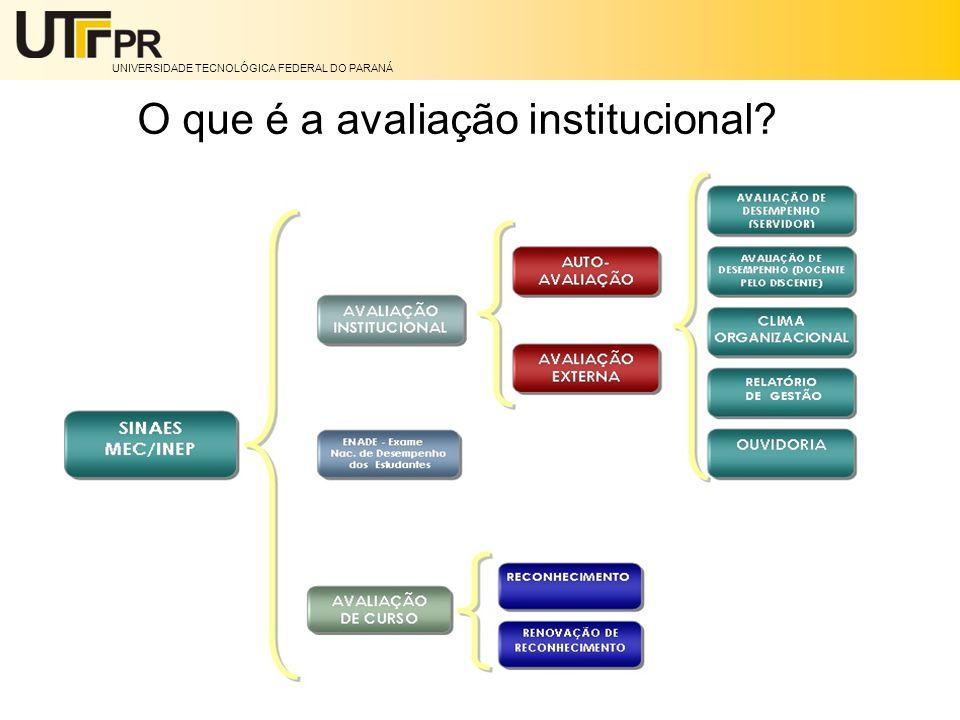 UNIVERSIDADE TECNOLÓGICA FEDERAL DO PARANÁ O que é a avaliação institucional?