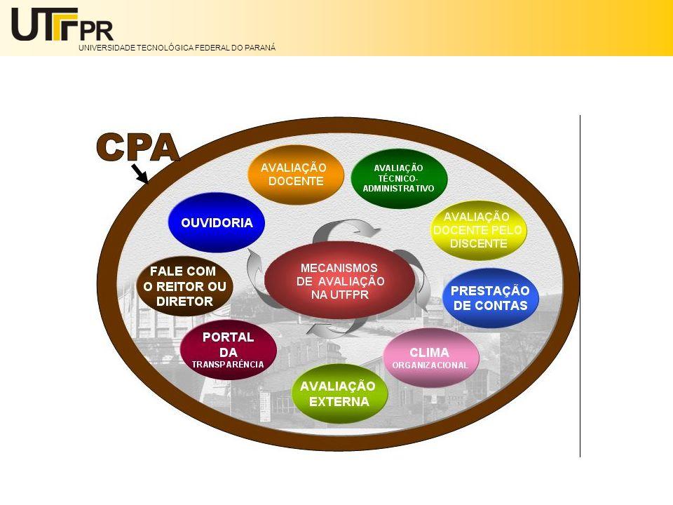 Avaliação das Instituições de Educação Superior A Avaliação Institucional divide-se em duas modalidades: Autoavaliação – Coordenada pela Comissão Própria de Avaliação (CPA) de cada instituição e orientada pelas diretrizes e pelo roteiro da auto-avaliação institucional da CONAES.