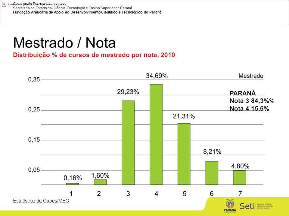 Governo do Paraná Secretaria de Estado da Ciência, Tecnologia e Ensino Superior do Paraná Fundação Araucária de Apoio ao Desenvolvimento Científico e Tecnológico do Paraná Mestrado / Nota Distribuição % de cursos de mestrado por nota, 2010 Estatística da Capes/MEC PARANÁ Nota 3 84,3% Nota 4 15,6%