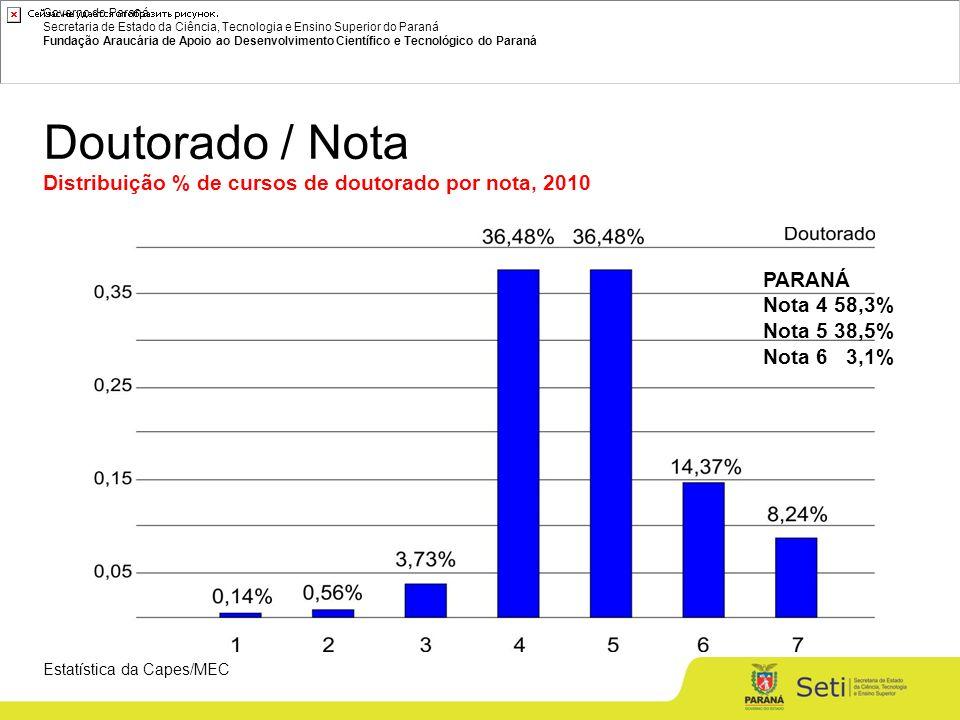 Governo do Paraná Secretaria de Estado da Ciência, Tecnologia e Ensino Superior do Paraná Fundação Araucária de Apoio ao Desenvolvimento Científico e Tecnológico do Paraná Doutorado / Nota Distribuição % de cursos de doutorado por nota, 2010 Estatística da Capes/MEC PARANÁ Nota 4 58,3% Nota 5 38,5% Nota 6 3,1%