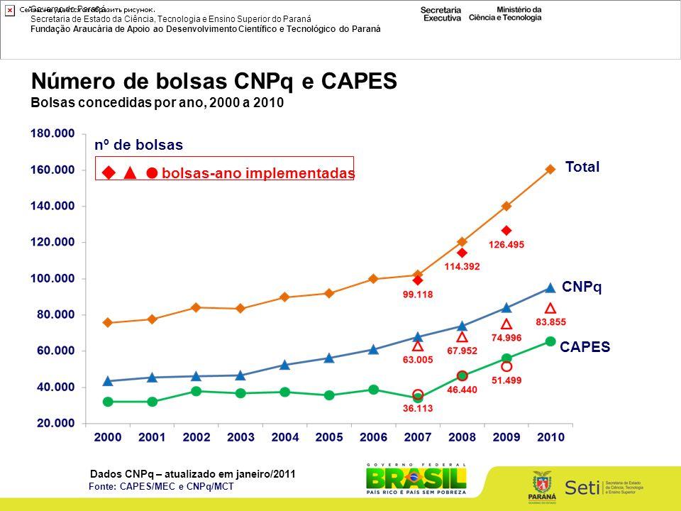 Governo do Paraná Secretaria de Estado da Ciência, Tecnologia e Ensino Superior do Paraná Fundação Araucária de Apoio ao Desenvolvimento Científico e Tecnológico do Paraná nº de bolsas Total CNPq CAPES bolsas-ano implementadas Número de bolsas CNPq e CAPES Bolsas concedidas por ano, 2000 a 2010 Fonte: CAPES/MEC e CNPq/MCT Dados CNPq – atualizado em janeiro/2011