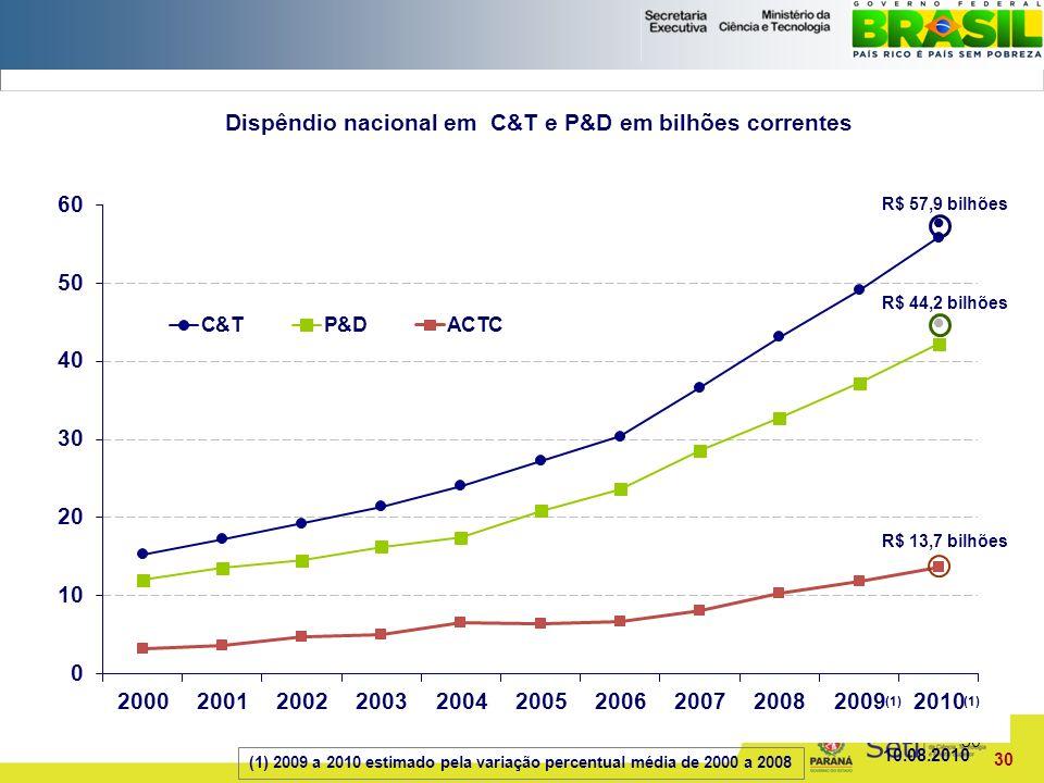 Governo do Paraná Secretaria de Estado da Ciência, Tecnologia e Ensino Superior do Paraná Fundação Araucária de Apoio ao Desenvolvimento Científico e Tecnológico do Paraná 30 Dispêndio nacional em C&T e P&D em bilhões correntes 10.08.2010 30 R$ 44,2 bilhões R$ 57,9 bilhões R$ 13,7 bilhões (1) 2009 a 2010 estimado pela variação percentual média de 2000 a 2008 (1)