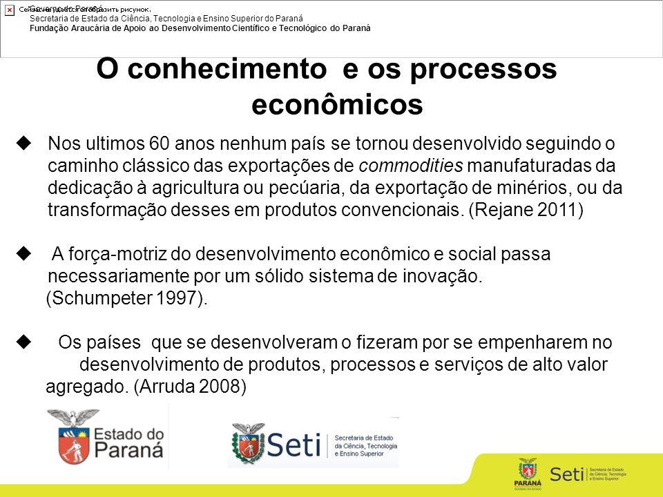 Governo do Paraná Secretaria de Estado da Ciência, Tecnologia e Ensino Superior do Paraná Fundação Araucária de Apoio ao Desenvolvimento Científico e Tecnológico do Paraná BOLSAS – em Curso ModalidadeQuantidade Bolsas de Apoio Técnico3.495 Bolsas de Desenvolvimento Científico e Regional227 Bolsas de Desenvolvimento Tecnológico e Industrial4.642 Bolsas de Doutorado9.940 Bolsas de Extensão em Pesquisa1.053 Bolsas de Fixação de Doutores484 Bolsas de Iniciação Científica43.250 Bolsas de Iniciação Tecnológica e Industrial3.289 Bolsas de Mestrado10.814 Bolsas de Pesquisador/Especialista Visitante108 Bolsas de Pós-doutorado1.443 Bolsas de Produtividade em Pesquisa e Tecnologia14.637 TOTAL93.382 Região Sul 15019 (16%) Paraná 3929 (4,2%, 26,1%)