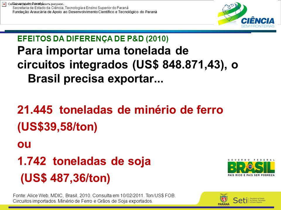 Governo do Paraná Secretaria de Estado da Ciência, Tecnologia e Ensino Superior do Paraná Fundação Araucária de Apoio ao Desenvolvimento Científico e Tecnológico do Paraná CONSOLIDAR A LIDERANÇA NA ECONOMIA DO CONHECIMENTO NATURAL (Agricultura, Minérios, Gás e Petróleo) 6 DESAFIOS TRANSFORMAR C,T & I COMO EIXO ESTRUTURANTE DO DESENVOLVIMENTO ( 3º meta do PPA) ECONOMIA DO CONHECIMENTO E INFORMAÇÃO PAPEL DO MCTI: IMPULSO A NOVA ECONOMIA BRASILEIRA ECONOMIA VERDE E SUSTENTABILIDADE
