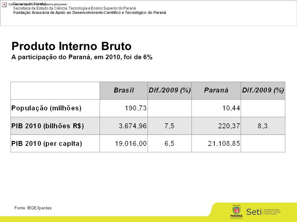 Governo do Paraná Secretaria de Estado da Ciência, Tecnologia e Ensino Superior do Paraná Fundação Araucária de Apoio ao Desenvolvimento Científico e Tecnológico do Paraná Dispêndio nacional em C&T e P&D como razão do PIB (%) 10.08.2010 (1) 2007 a 2010: aumento de 14% no dispêndio nacional em P&D como razão do PIB (1) 2009 a 2010 estimado pela variação percentual média de 2000 a 2008, P&D: 1,30 % C&T: 1,69 %
