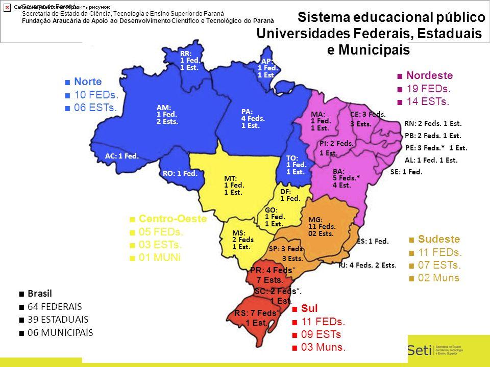 Governo do Paraná Secretaria de Estado da Ciência, Tecnologia e Ensino Superior do Paraná Fundação Araucária de Apoio ao Desenvolvimento Científico e Tecnológico do Paraná PR: 4 Feds* 7 Ests.