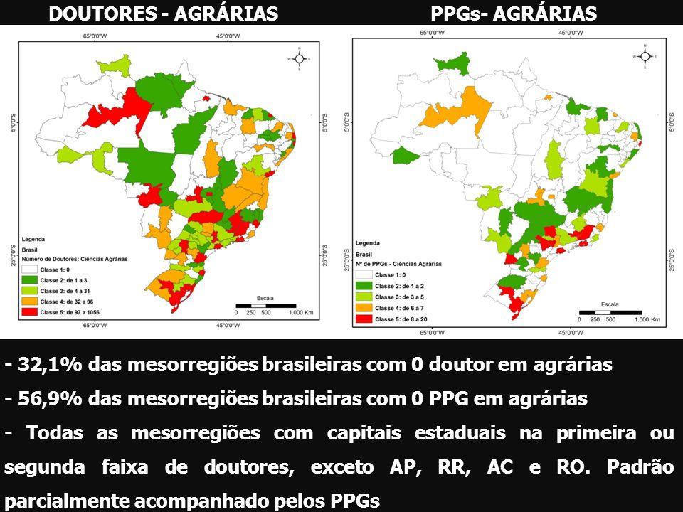 DOUTORES - AGRÁRIASPPGs- AGRÁRIAS - 32,1% das mesorregiões brasileiras com 0 doutor em agrárias - 56,9% das mesorregiões brasileiras com 0 PPG em agrá